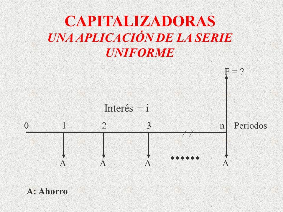 CAPITALIZADORAS UNA APLICACIÓN DE LA SERIE UNIFORME A: Ahorro AAAA...... F = ? 0 1 2 3 n Periodos Interés = i