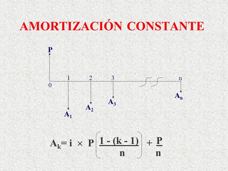 AMORTIZACIÓN CONSTANTE 1 2 3 n A2A2 AnAn A3A3 P A1A1 0 A k = i P + 1 - (k - 1) P n n