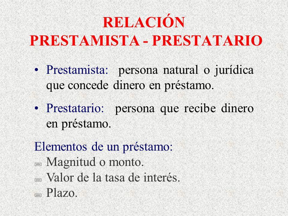 RELACIÓN PRESTAMISTA - PRESTATARIO Prestamista: persona natural o jurídica que concede dinero en préstamo. Prestatario: persona que recibe dinero en p