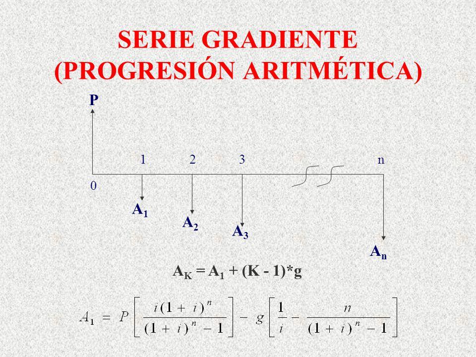 SERIE GRADIENTE (PROGRESIÓN ARITMÉTICA) 1 2 3 n A1A1 A2A2 AnAn P A3A3 0 A K = A 1 + (K - 1)*g