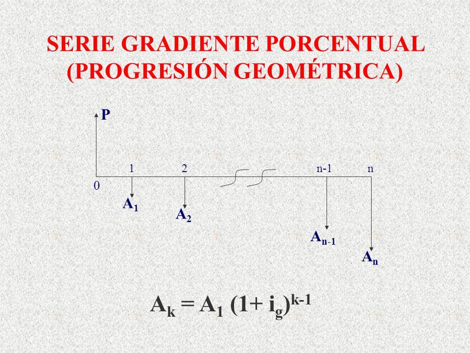 SERIE GRADIENTE PORCENTUAL (PROGRESIÓN GEOMÉTRICA) A k = A 1 (1+ i g ) k-1 A1A1 A2A2 AnAn P 1 2 n-1 n 0 A n-1