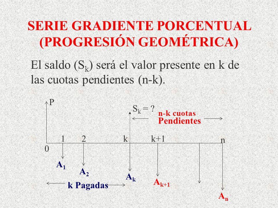 SERIE GRADIENTE PORCENTUAL (PROGRESIÓN GEOMÉTRICA) P A1A1 A2A2 AkAk A k+1 AnAn S k = ? Pendientes n-k cuotas 12kk+1 n 0 k Pagadas El saldo (S k ) será