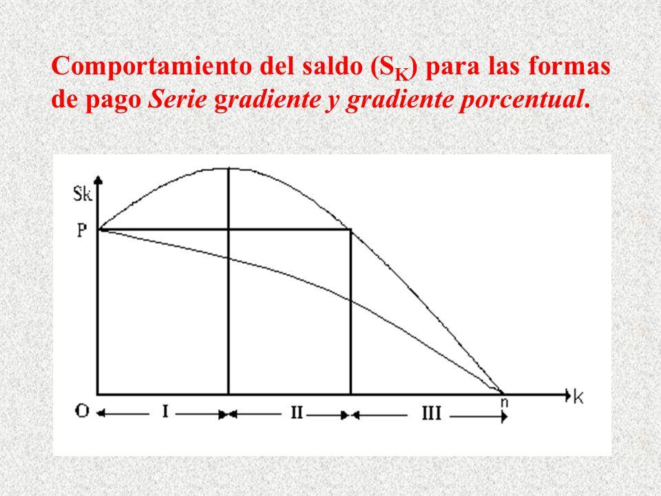 Comportamiento del saldo (S K ) para las formas de pago Serie gradiente y gradiente porcentual.