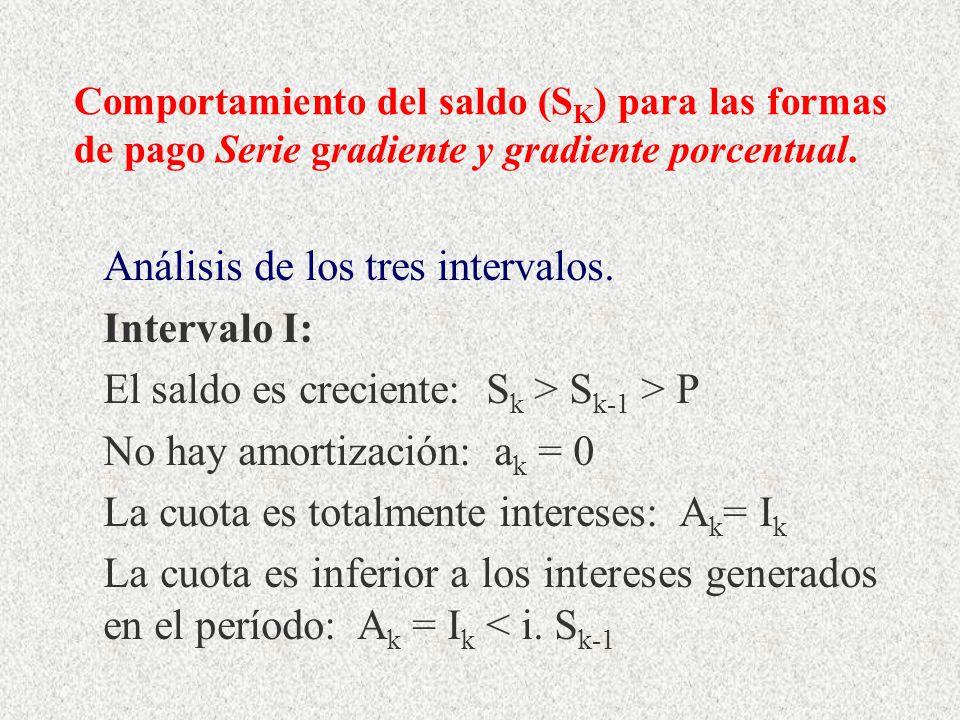 Análisis de los tres intervalos. Intervalo I: El saldo es creciente: S k > S k-1 > P No hay amortización: a k = 0 La cuota es totalmente intereses: A