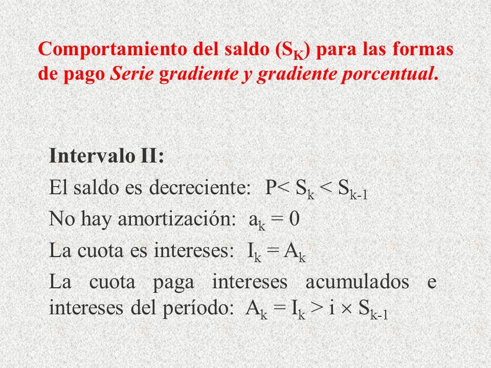 Intervalo II: El saldo es decreciente: P< S k < S k-1 No hay amortización: a k = 0 La cuota es intereses: I k = A k La cuota paga intereses acumulados