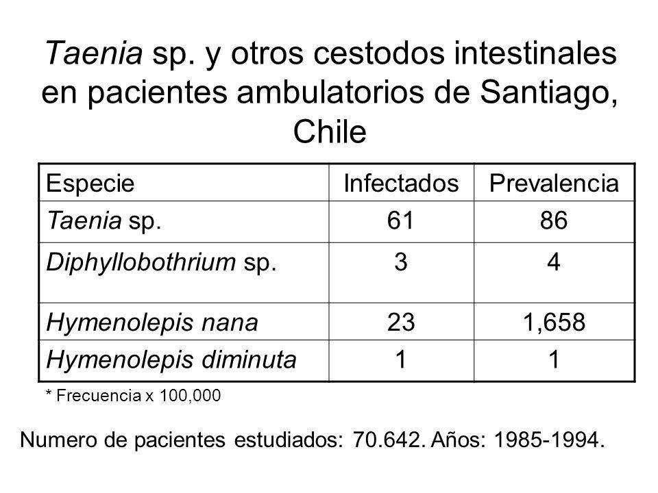 Taenia sp. y otros cestodos intestinales en pacientes ambulatorios de Santiago, Chile EspecieInfectadosPrevalencia Taenia sp.6186 Diphyllobothrium sp.