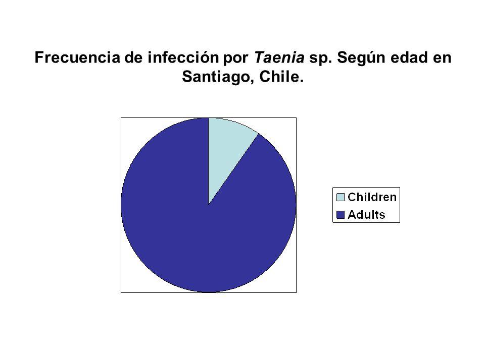 Frecuencia de infección por Taenia sp. Según edad en Santiago, Chile.