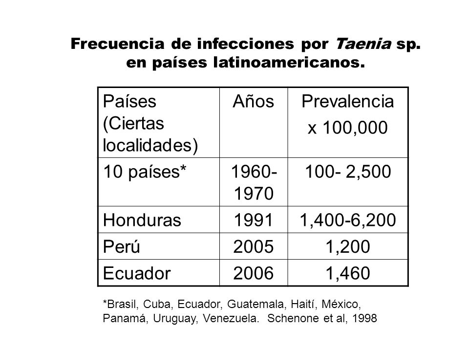 Países (Ciertas localidades) AñosPrevalencia x 100,000 10 países*1960- 1970 100- 2,500 Honduras19911,400-6,200 Perú20051,200 Ecuador20061,460 *Brasil,