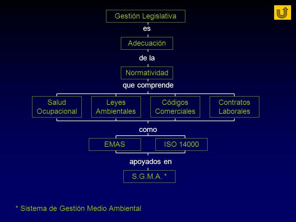 Gestión Legislativa es Adecuación de la Normatividad que comprende Salud Ocupacional Leyes Ambientales Códigos Comerciales Contratos Laborales como EM