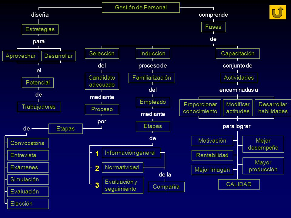 Gestión de Personal comprende Selección Candidato adecuado mediante Proceso por Convocatoria Simulación Entrevista Exámenes Evaluación Elección Inducc