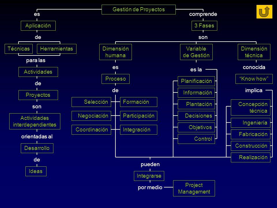 Gestión de Proyectos es Aplicación comprende 3 Fases de HerramientasTécnicas para las Actividades de Proyectos son Actividades interdependientes orien