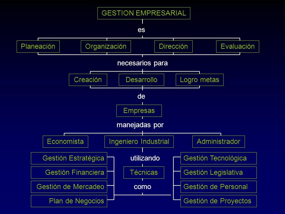 GESTION EMPRESARIAL es PlaneaciónOrganizaciónDirecciónEvaluación necesarios para CreaciónDesarrolloLogro metas de Empresas manejadas por Ingeniero Ind