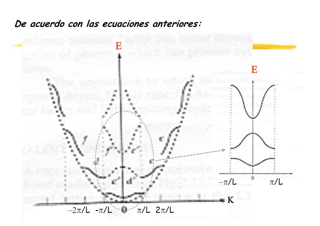 De acuerdo con las ecuaciones anteriores: /L 2 /L /L - /L /L /L