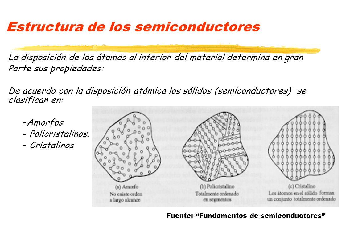 Estructura de los semiconductores La disposición de los átomos al interior del material determina en gran Parte sus propiedades: De acuerdo con la dis