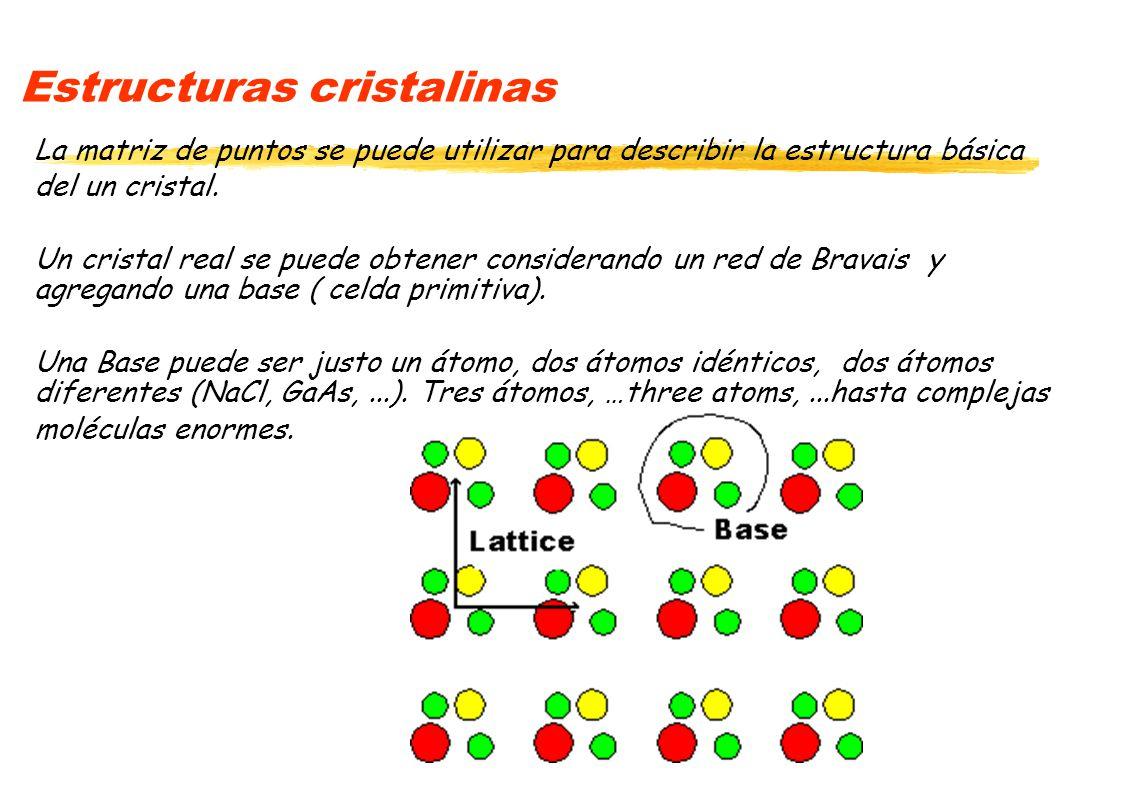 Estructuras cristalinas La matriz de puntos se puede utilizar para describir la estructura básica del un cristal. Un cristal real se puede obtener con