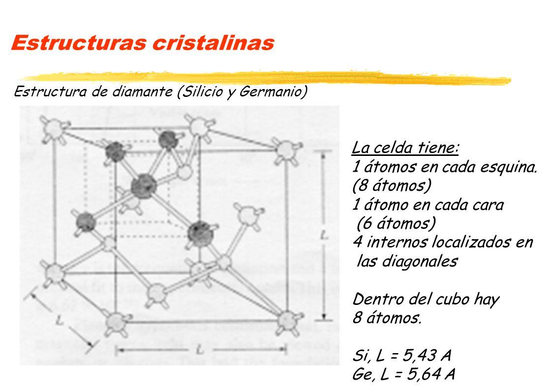 Estructuras cristalinas Estructura de diamante (Silicio y Germanio) La celda tiene: 1 átomos en cada esquina. (8 átomos) 1 átomo en cada cara (6 átomo
