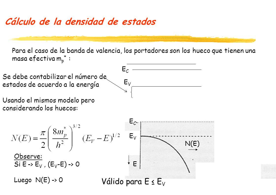 Cálculo de la densidad de estados Para el caso de la banda de valencia, los portadores son los hueco que tienen una masa efectiva m p * : Se debe contabilizar el número de estados de acuerdo a la energía Usando el mismos modelo pero considerando los huecos: ECEC Observe: Si E -> E V, (E V -E) -> 0 Luego N(E) -> 0 ECEC EVEV ECEC EVEV Válido para E E V N(E) E
