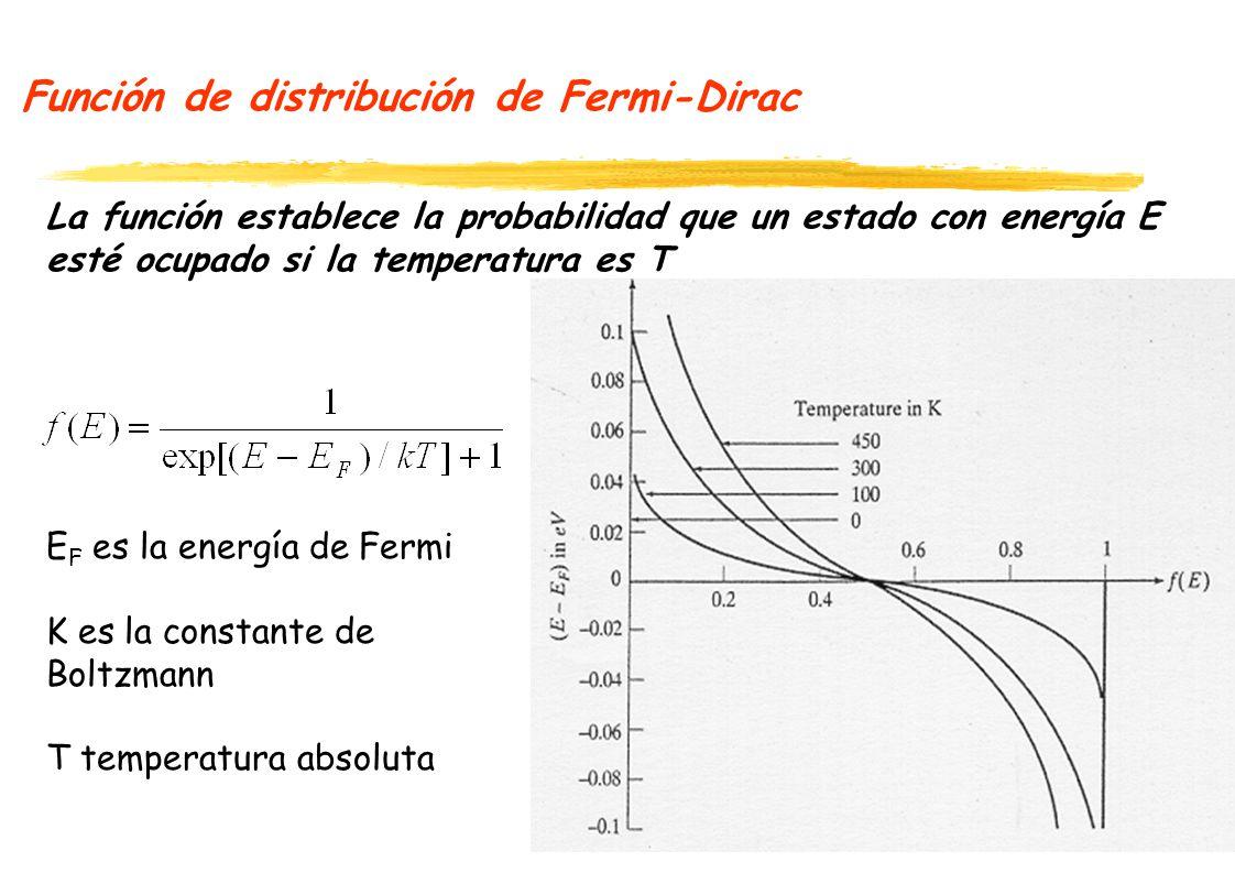 Función de distribución de Fermi-Dirac La función establece la probabilidad que un estado con energía E esté ocupado si la temperatura es T E F es la energía de Fermi K es la constante de Boltzmann T temperatura absoluta