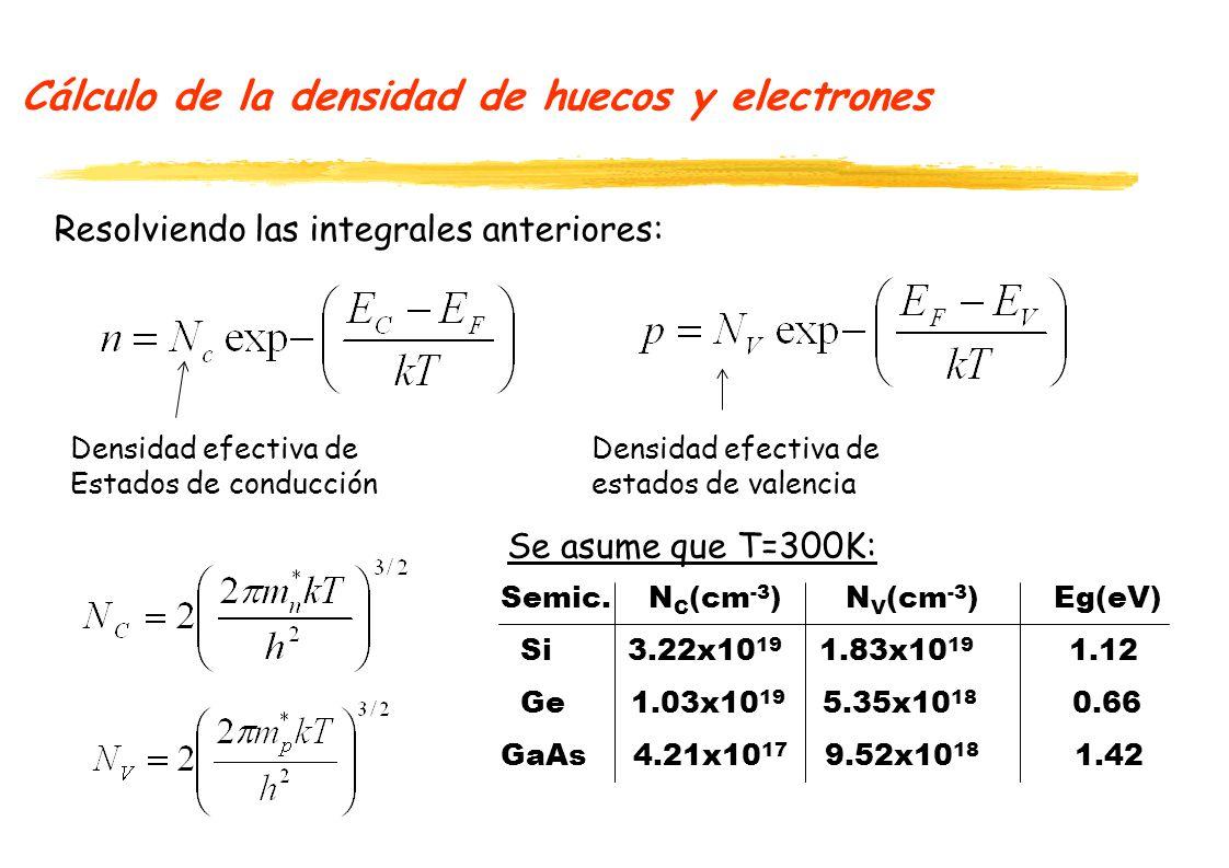 Cálculo de la densidad de huecos y electrones Resolviendo las integrales anteriores: Densidad efectiva de Estados de conducción Densidad efectiva de estados de valencia Semic.