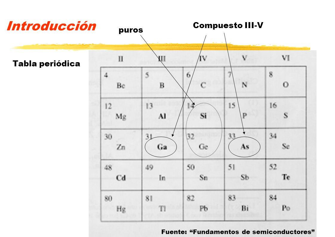 Introducción Compuesto III-V puros Tabla periódica Fuente: Fundamentos de semiconductores