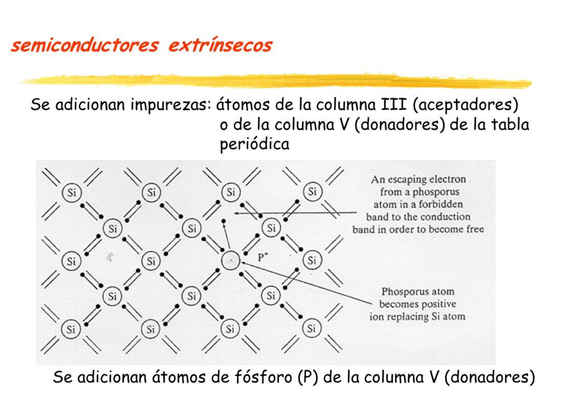 semiconductores extrínsecos Se adicionan impurezas: átomos de la columna III (aceptadores) o de la columna V (donadores) de la tabla periódica Se adicionan átomos de fósforo (P) de la columna V (donadores)