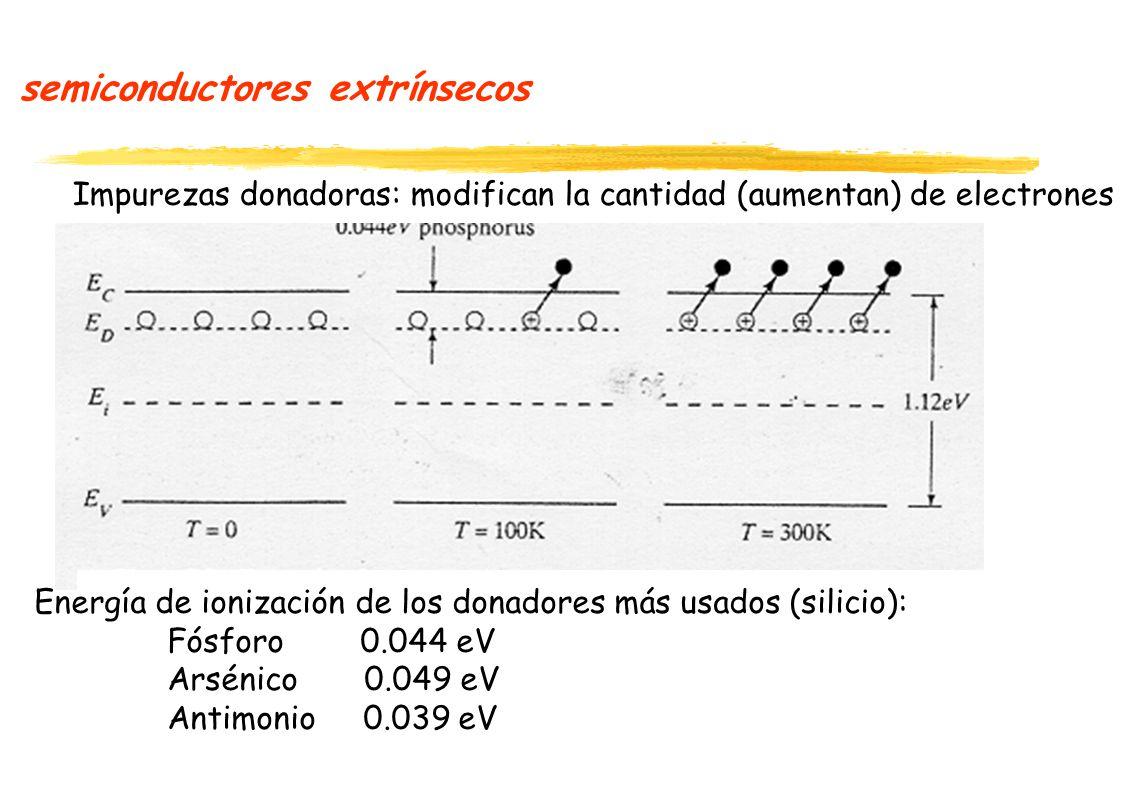 semiconductores extrínsecos Impurezas donadoras: modifican la cantidad (aumentan) de electrones Energía de ionización de los donadores más usados (silicio): Fósforo 0.044 eV Arsénico 0.049 eV Antimonio 0.039 eV