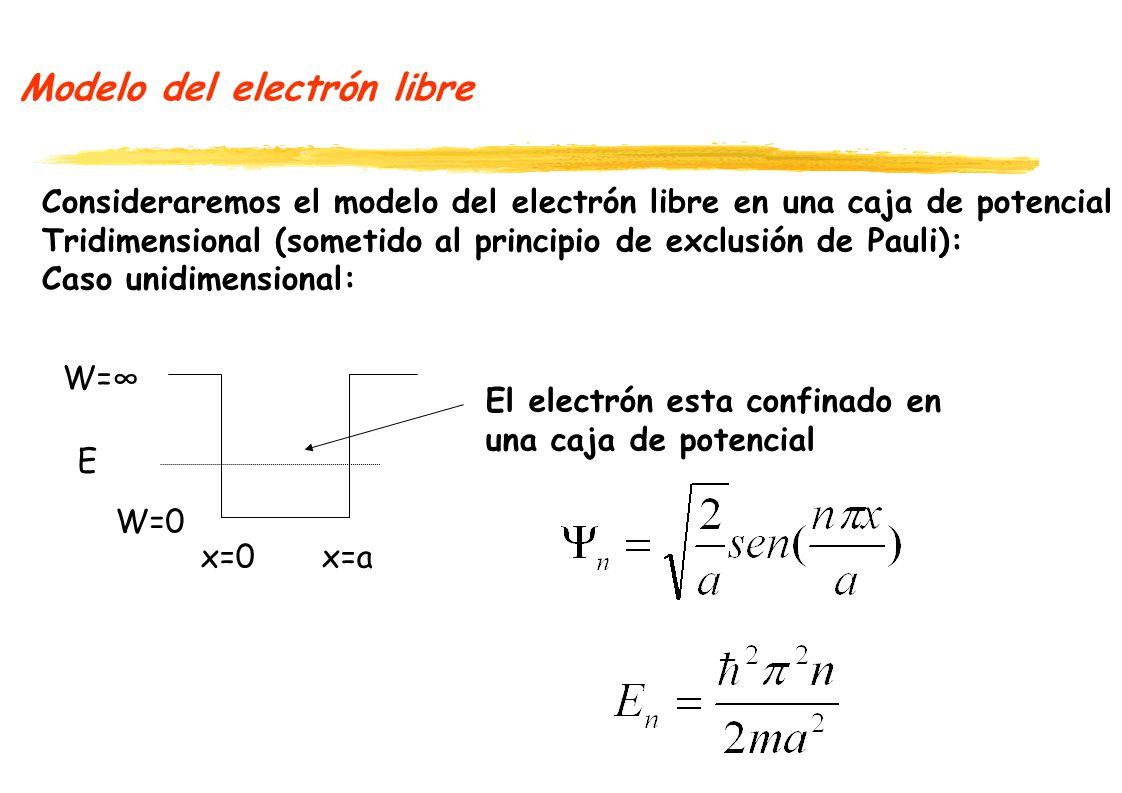 semiconductores extrínsecos Caso especial: cuando se dopa con donadores N D únicamente (N A =0) Siendo N D >> n i 100 200 300 400 500 600 700 T (K) 0.5 1.5 1.0 Zona extrínseca Zona intrínseca n/N D Ejercicio: realizar la gráfica: ln(n) Vs.