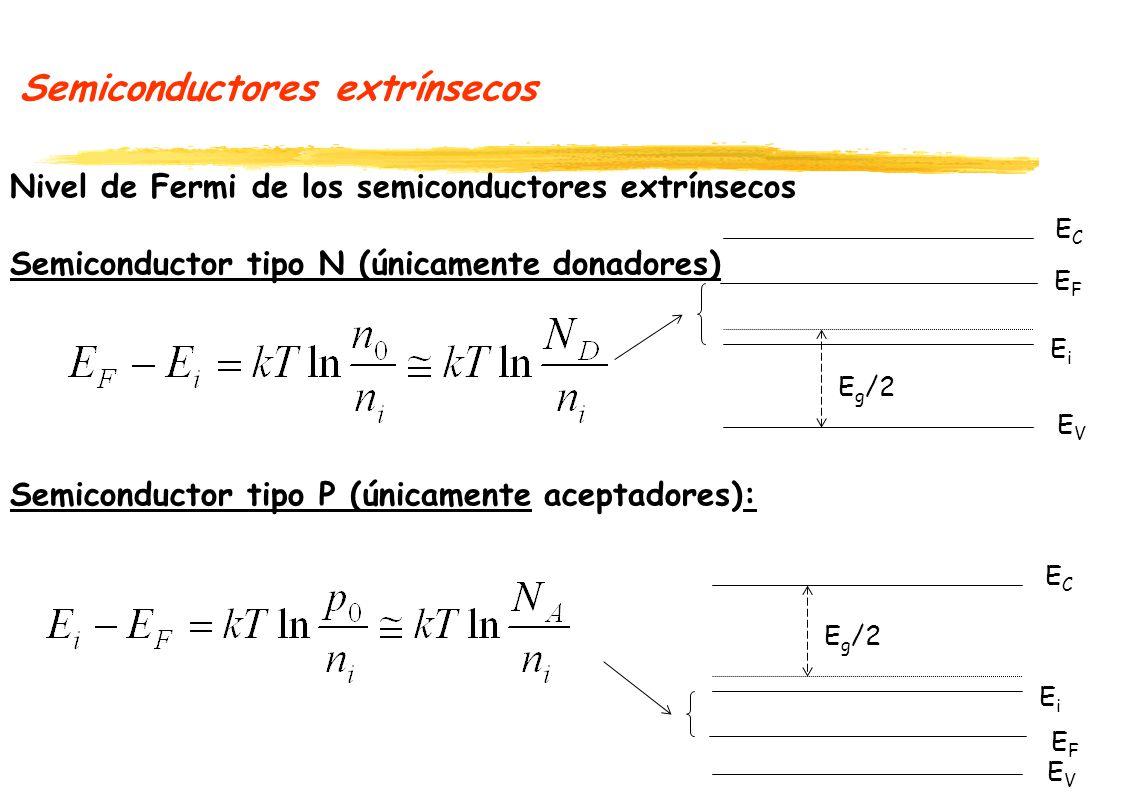 Semiconductores extrínsecos Nivel de Fermi de los semiconductores extrínsecos Semiconductor tipo N (únicamente donadores) Semiconductor tipo P (únicamente aceptadores): ECEC EVEV EiEi E g /2 EFEF ECEC EVEV EiEi EFEF