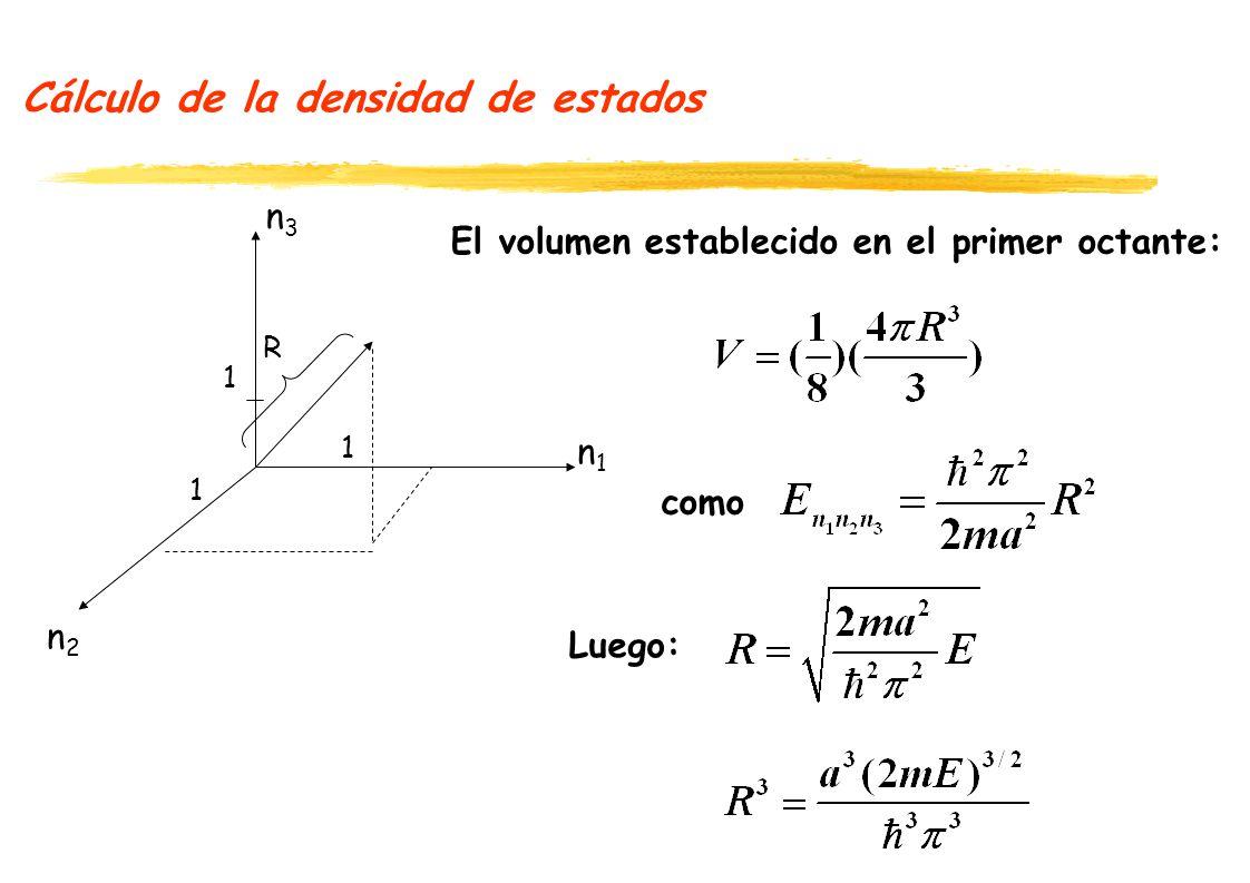Cálculo de la densidad de estados n1n1 n2n2 n3n3 1 1 1 Considerando el volumen igual al número de Estados N: R como Luego: Considerando que en cada punto existen dos estados debido al Spin: