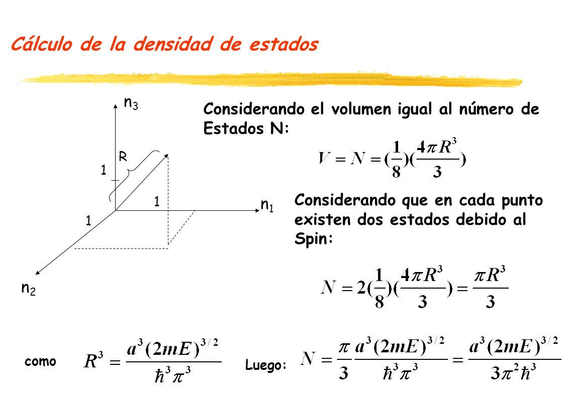 Cálculo de la densidad de estados n1n1 n2n2 n2n2 1 1 1 R N es una cota superior para el número de estados que tienen energía menor o igual a E.