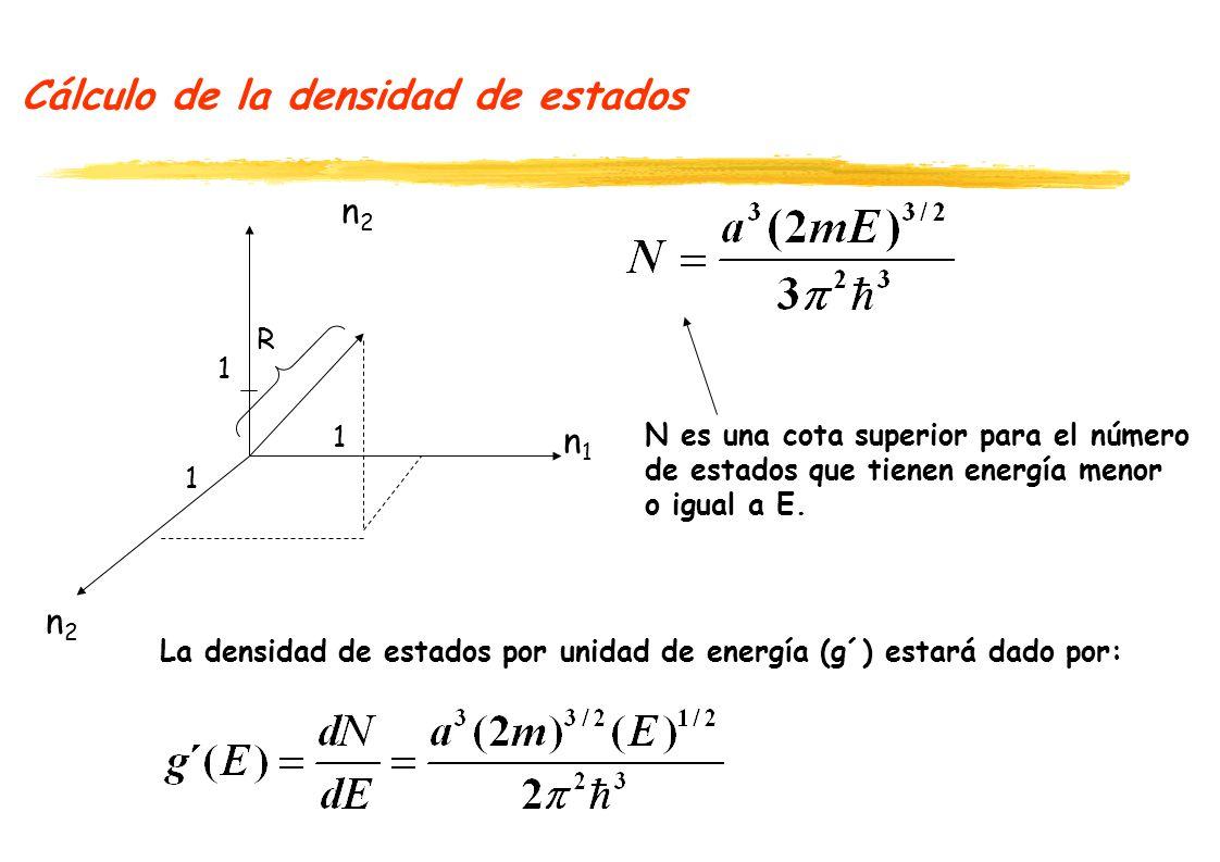 Cálculo de la densidad de estados La densidad de estados por unidad de energía (g´) está dado por: Si dividimos por el volumen (a 3 ) tendremos la densidad de estados por unidad de energía por unidad de volumen (g): Este modelo lo utilizaremos para estimar la densidad de estados en la banda de conducción y de valencia.