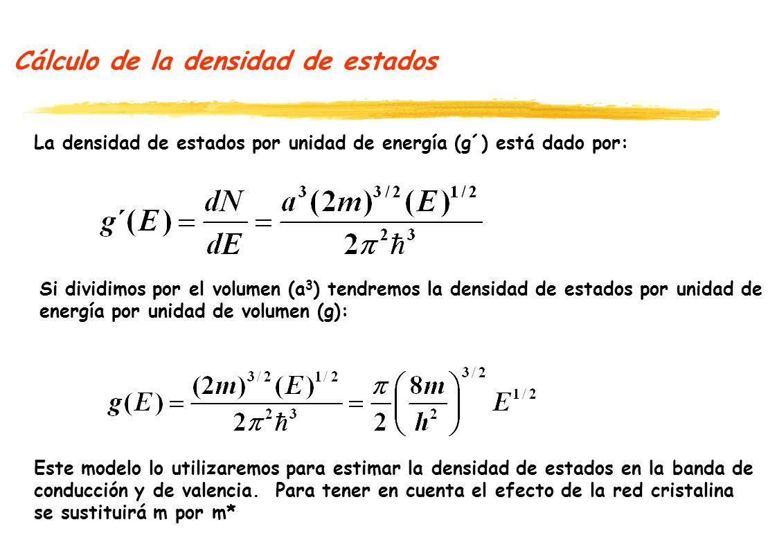 Cálculo de la densidad de estados La densidad de estados por unidad de energía por unidad de volumen considerando que los electrones tienen masa efectiva m*: NOTA: Este modelo de densidad de estados se utiliza para modelar los Estados en la banda de valencia y de la banda de conducción en los semiconductores.