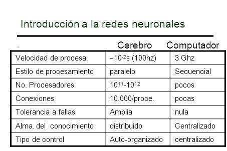 Introducción a la redes neuronales. Velocidad de procesa. 10 -2 s (100hz) 3 Ghz Estilo de procesamientoparaleloSecuencial No. Procesadores10 11 -10 12