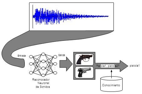...... Entrada Pistola1, pistola2? pistola1 Conocimiento Reconocedor Neuronal de Sonidos Salida