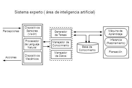 Dispositivos Sensores (Visión) Procesador de Lenguaje Natural Dispositivos Mecánicos Generador de Tareas Manejador de Conocimiento Manejador de Datos