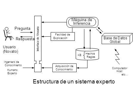 Adquisición de Conocimiento Interface de Usuario Facilidad de Explicación Máquina de Inferencia Base de Datos Global Computador Host etc... KB Hechos