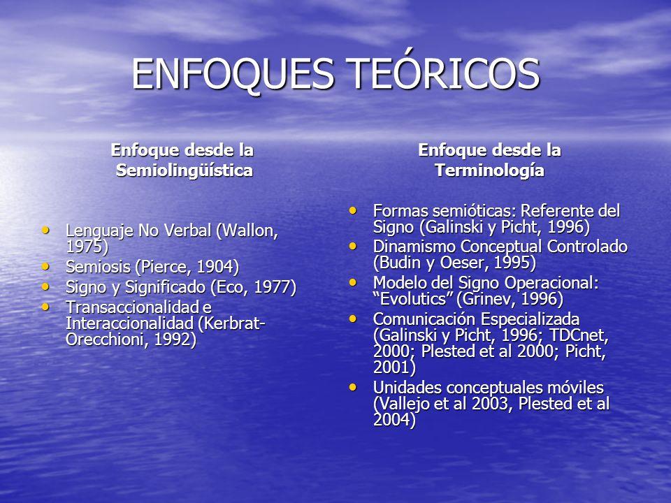 ENFOQUES TEÓRICOS Enfoque desde la Semiolingüística Semiolingüística Lenguaje No Verbal (Wallon, 1975) Lenguaje No Verbal (Wallon, 1975) Semiosis (Pierce, 1904) Semiosis (Pierce, 1904) Signo y Significado (Eco, 1977) Signo y Significado (Eco, 1977) Transaccionalidad e Interaccionalidad (Kerbrat- Orecchioni, 1992) Transaccionalidad e Interaccionalidad (Kerbrat- Orecchioni, 1992) Enfoque desde la Terminología Formas semióticas: Referente del Signo (Galinski y Picht, 1996) Formas semióticas: Referente del Signo (Galinski y Picht, 1996) Dinamismo Conceptual Controlado (Budin y Oeser, 1995) Dinamismo Conceptual Controlado (Budin y Oeser, 1995) Modelo del Signo Operacional: Evolutics (Grinev, 1996) Modelo del Signo Operacional: Evolutics (Grinev, 1996) Comunicación Especializada (Galinski y Picht, 1996; TDCnet, 2000; Plested et al 2000; Picht, 2001) Comunicación Especializada (Galinski y Picht, 1996; TDCnet, 2000; Plested et al 2000; Picht, 2001) Unidades conceptuales móviles (Vallejo et al 2003, Plested et al 2004) Unidades conceptuales móviles (Vallejo et al 2003, Plested et al 2004)