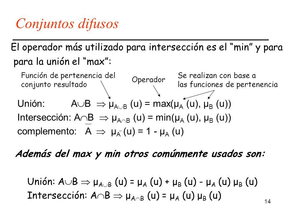 14 El operador más utilizado para intersección es el min y para para la unión el max: Unión: A B μ A B (u) = max(μ A (u), μ B (u)) Intersección: A B μ A B (u) = min(μ A (u), μ B (u)) complemento: A μ A (u) = 1 - μ A (u) Se realizan con base a las funciones de pertenencia Función de pertenencia del conjunto resultado Operador Además del max y min otros comúnmente usados son: Unión: A B μ A B (u) = μ A (u) + μ B (u) - μ A (u) μ B (u) Intersección: A B μ A B (u) = μ A (u) μ B (u) Conjuntos difusos