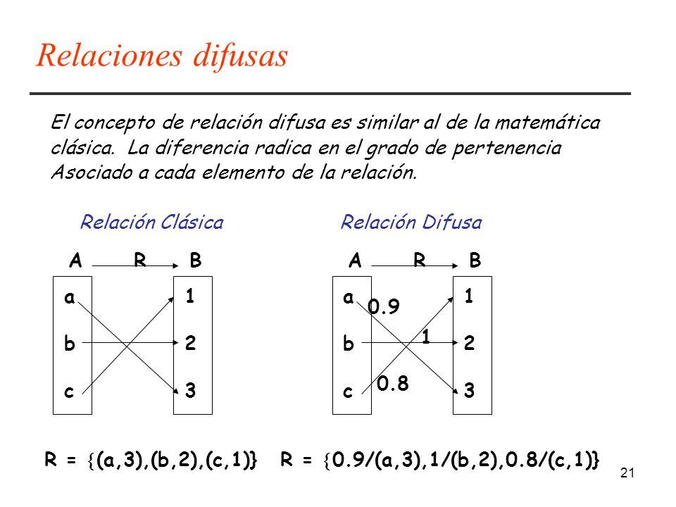 21 El concepto de relación difusa es similar al de la matemática clásica. La diferencia radica en el grado de pertenencia Asociado a cada elemento de