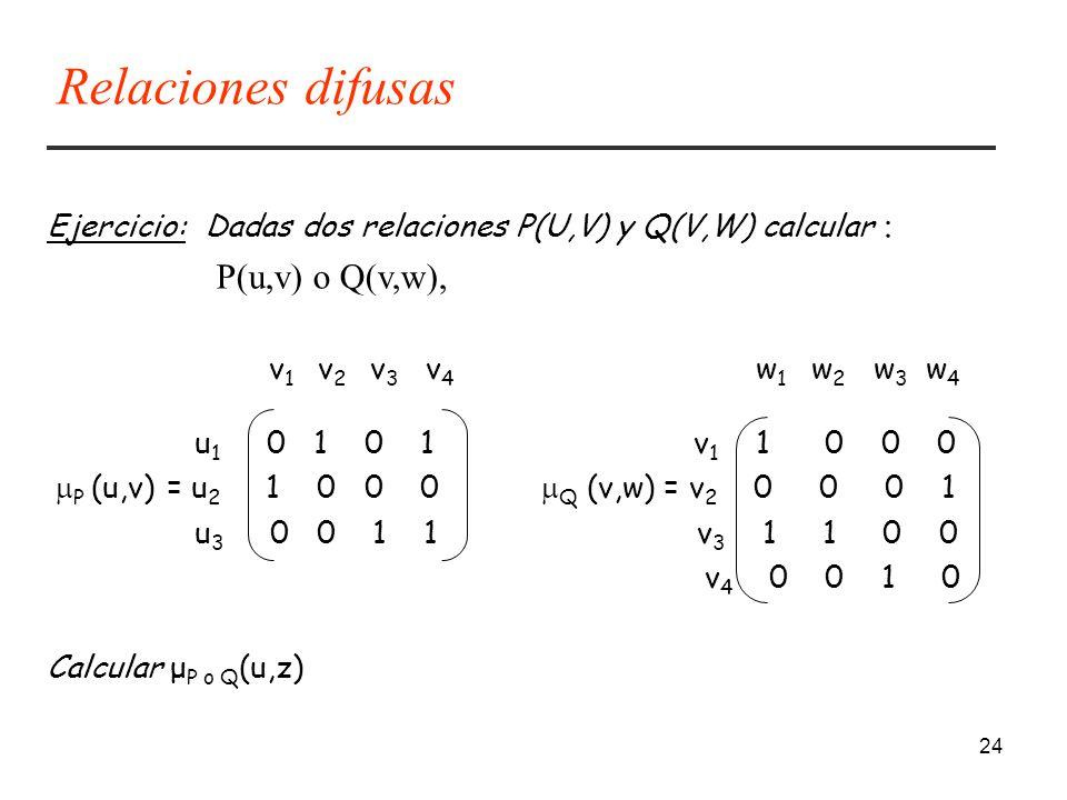 24 Ejercicio: Dadas dos relaciones P(U,V) y Q(V,W) calcular : P(u,v) o Q(v,w), v 1 v 2 v 3 v 4 w 1 w 2 w 3 w 4 u 1 0 1 0 1 v 1 1 0 0 0 P (u,v) = u 2 1 0 0 0 Q (v,w) = v 2 0 0 0 1 u 3 0 0 1 1 v 3 1 1 0 0 v 4 0 0 1 0 Calcular μ P o Q (u,z) Relaciones difusas