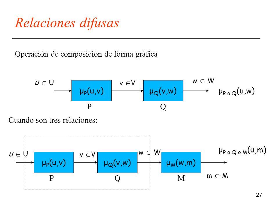 27 μ P (u,v)μ Q (v,w) u U v V w W μ P o Q (u,w) PQ μ P (u,v)μ Q (v,w) u U v V w W μ P o Q o M (u,m) PQ μ M (w,m) M m M Operación de composición de forma gráfica Cuando son tres relaciones: Relaciones difusas