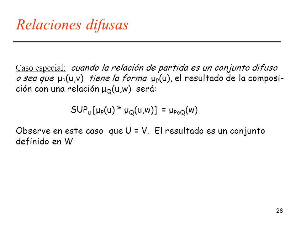 28 Caso especial: cuando la relación de partida es un conjunto difuso o sea que μ P (u,v) tiene la forma μ P (u), el resultado de la composi- ción con una relación μ Q (u,w) será: SUP u [μ P (u) * μ Q (u,w)] = μ PoQ (w) Observe en este caso que U = V.