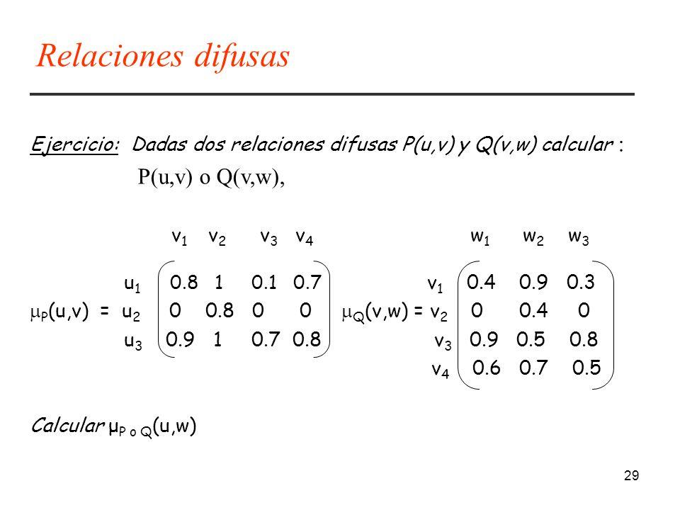 29 Ejercicio: Dadas dos relaciones difusas P(u,v) y Q(v,w) calcular : P(u,v) o Q(v,w), v 1 v 2 v 3 v 4 w 1 w 2 w 3 u 1 0.8 1 0.1 0.7 v 1 0.4 0.9 0.3 P (u,v) = u 2 0 0.8 0 0 Q (v,w) = v 2 0 0.4 0 u 3 0.9 1 0.7 0.8 v 3 0.9 0.5 0.8 v 4 0.6 0.7 0.5 Calcular μ P o Q (u,w) Relaciones difusas