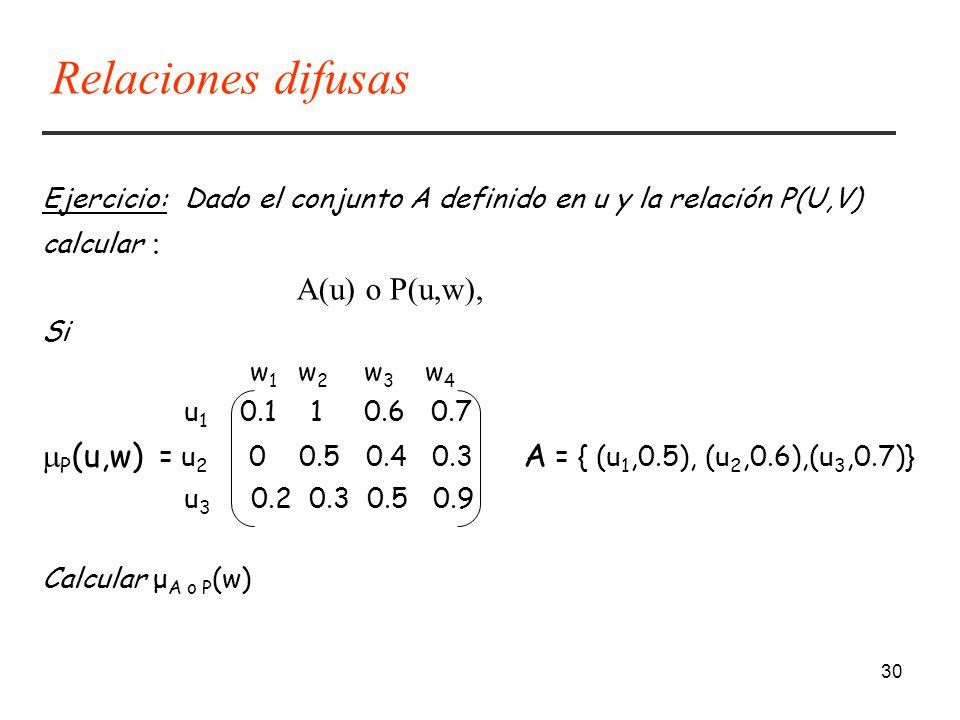 30 Ejercicio: Dado el conjunto A definido en u y la relación P(U,V) calcular : A(u) o P(u,w), Si w 1 w 2 w 3 w 4 u 1 0.1 1 0.6 0.7 P (u,w) = u 2 0 0.5 0.4 0.3 A = { (u 1,0.5), (u 2,0.6),(u 3,0.7)} u 3 0.2 0.3 0.5 0.9 Calcular μ A o P (w) Relaciones difusas