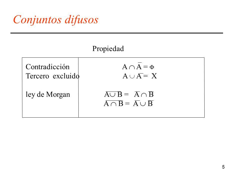 5 Propiedad Contradicción A A = Tercero excluido A A = X ley de Morgan A B = A B A B = A B Conjuntos difusos