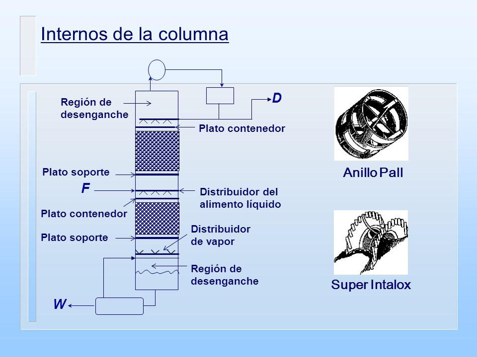 Internos de la columna Anillo Pall Super Intalox D F W Región de desenganche Distribuidor de vapor Plato soporte Distribuidor del alimento líquido Pla