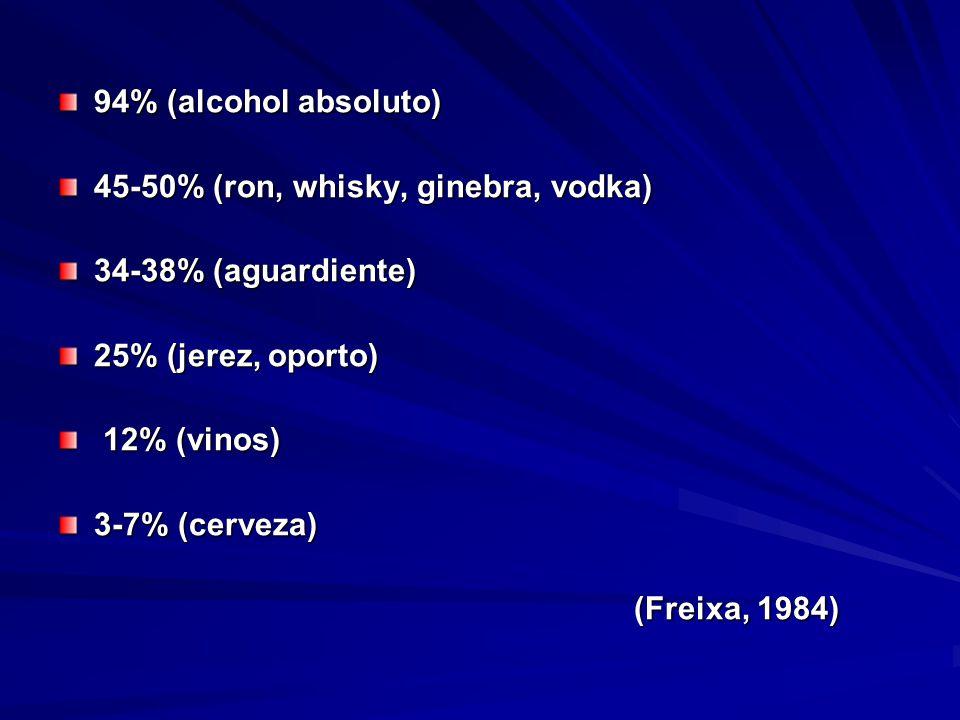 94% (alcohol absoluto) 45-50% (ron, whisky, ginebra, vodka) 34-38% (aguardiente) 25% (jerez, oporto) 12% (vinos) 12% (vinos) 3-7% (cerveza) (Freixa, 1984)
