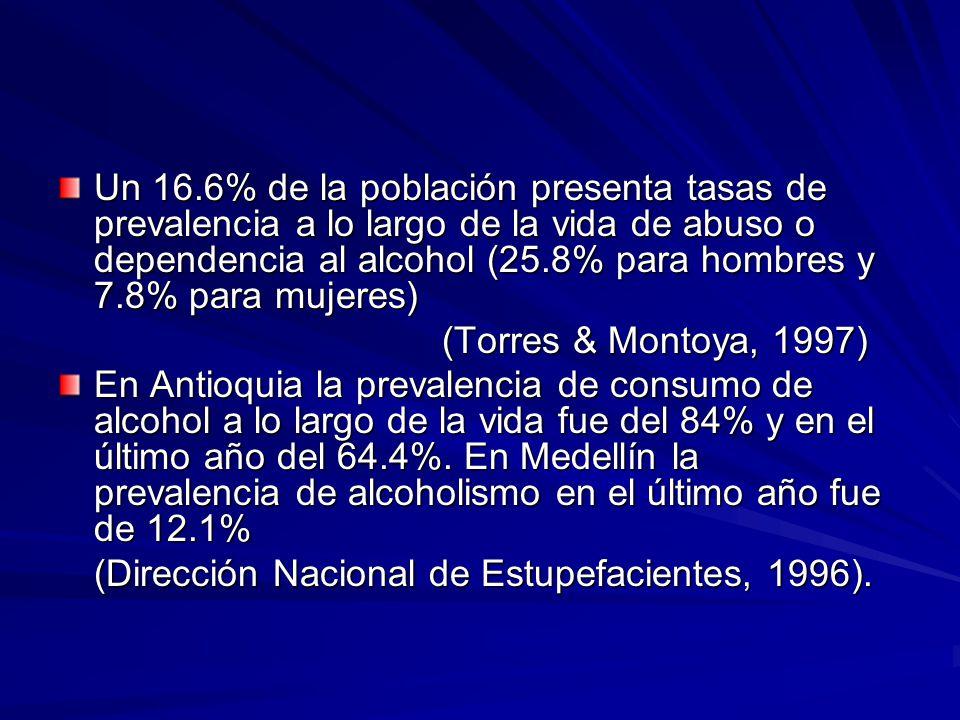 Un 16.6% de la población presenta tasas de prevalencia a lo largo de la vida de abuso o dependencia al alcohol (25.8% para hombres y 7.8% para mujeres) (Torres & Montoya, 1997) En Antioquia la prevalencia de consumo de alcohol a lo largo de la vida fue del 84% y en el último año del 64.4%.