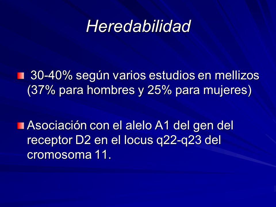 30-40% según varios estudios en mellizos (37% para hombres y 25% para mujeres) 30-40% según varios estudios en mellizos (37% para hombres y 25% para mujeres) Asociación con el alelo A1 del gen del receptor D2 en el locus q22-q23 del cromosoma 11.