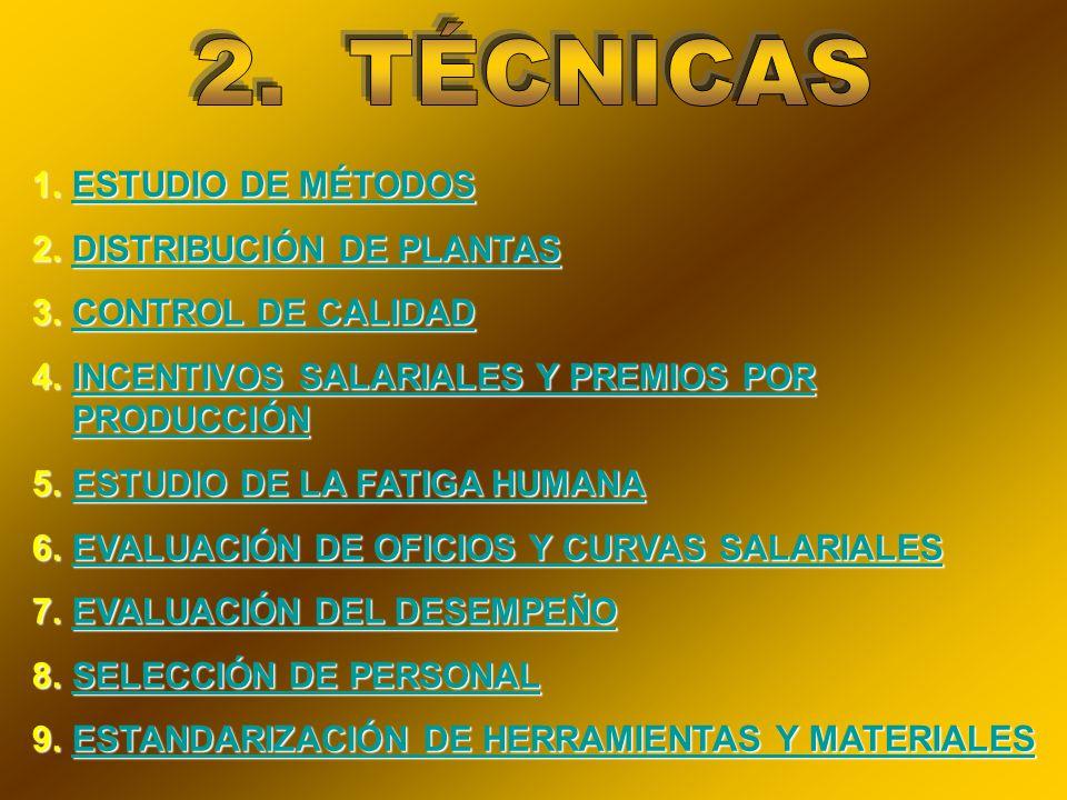 1.ESTUDIO DE MÉTODOS ESTUDIO DE MÉTODOSESTUDIO DE MÉTODOS 2.DISTRIBUCIÓN DE PLANTAS DISTRIBUCIÓN DE PLANTASDISTRIBUCIÓN DE PLANTAS 3.CONTROL DE CALIDAD CONTROL DE CALIDADCONTROL DE CALIDAD 4.INCENTIVOS SALARIALES Y PREMIOS POR PRODUCCIÓN INCENTIVOS SALARIALES Y PREMIOS POR PRODUCCIÓNINCENTIVOS SALARIALES Y PREMIOS POR PRODUCCIÓN 5.ESTUDIO DE LA FATIGA HUMANA ESTUDIO DE LA FATIGA HUMANAESTUDIO DE LA FATIGA HUMANA 6.EVALUACIÓN DE OFICIOS Y CURVAS SALARIALES EVALUACIÓN DE OFICIOS Y CURVAS SALARIALESEVALUACIÓN DE OFICIOS Y CURVAS SALARIALES 7.EVALUACIÓN DEL DESEMPEÑO EVALUACIÓN DEL DESEMPEÑOEVALUACIÓN DEL DESEMPEÑO 8.SELECCIÓN DE PERSONAL SELECCIÓN DE PERSONALSELECCIÓN DE PERSONAL 9.ESTANDARIZACIÓN DE HERRAMIENTAS Y MATERIALES ESTANDARIZACIÓN DE HERRAMIENTAS Y MATERIALESESTANDARIZACIÓN DE HERRAMIENTAS Y MATERIALES